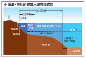 日本の領海、排他的経済水域模式図